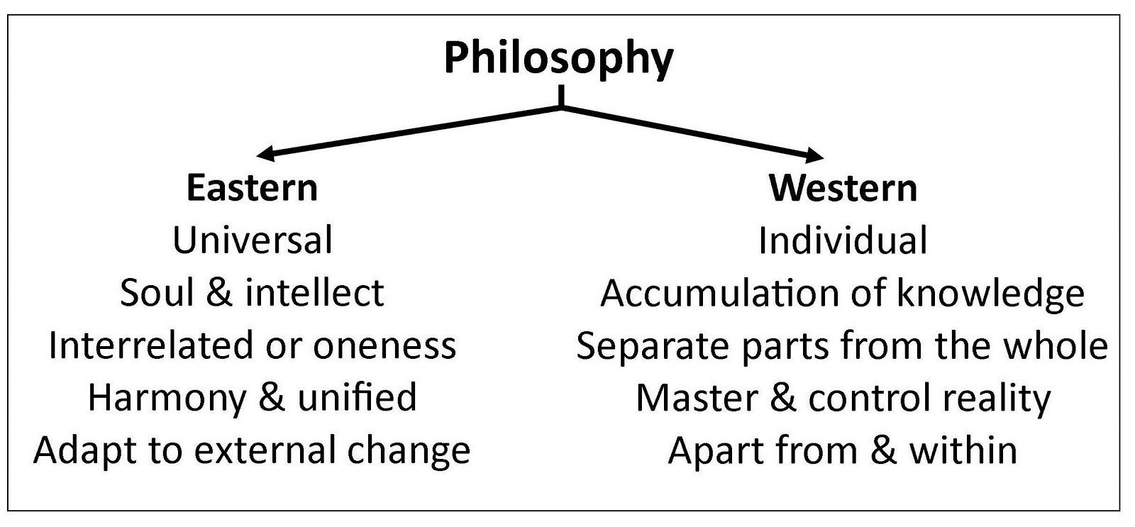 The Differences Between Eastern And Western Philosophy The Philosophy Quotes Philosophy Western Philosophy