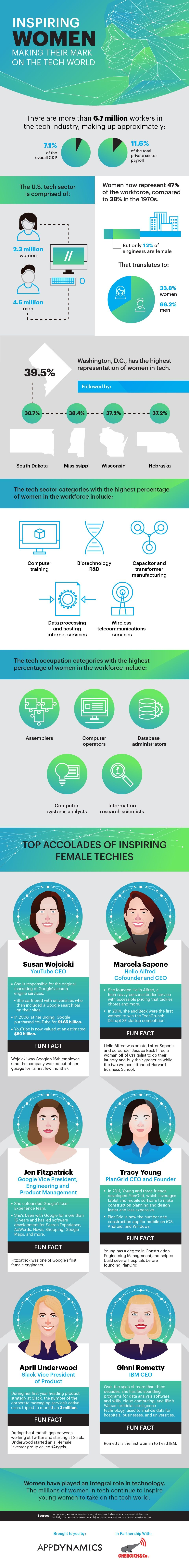 Inspiring Women Making Their Mark on the Tech World #infographic