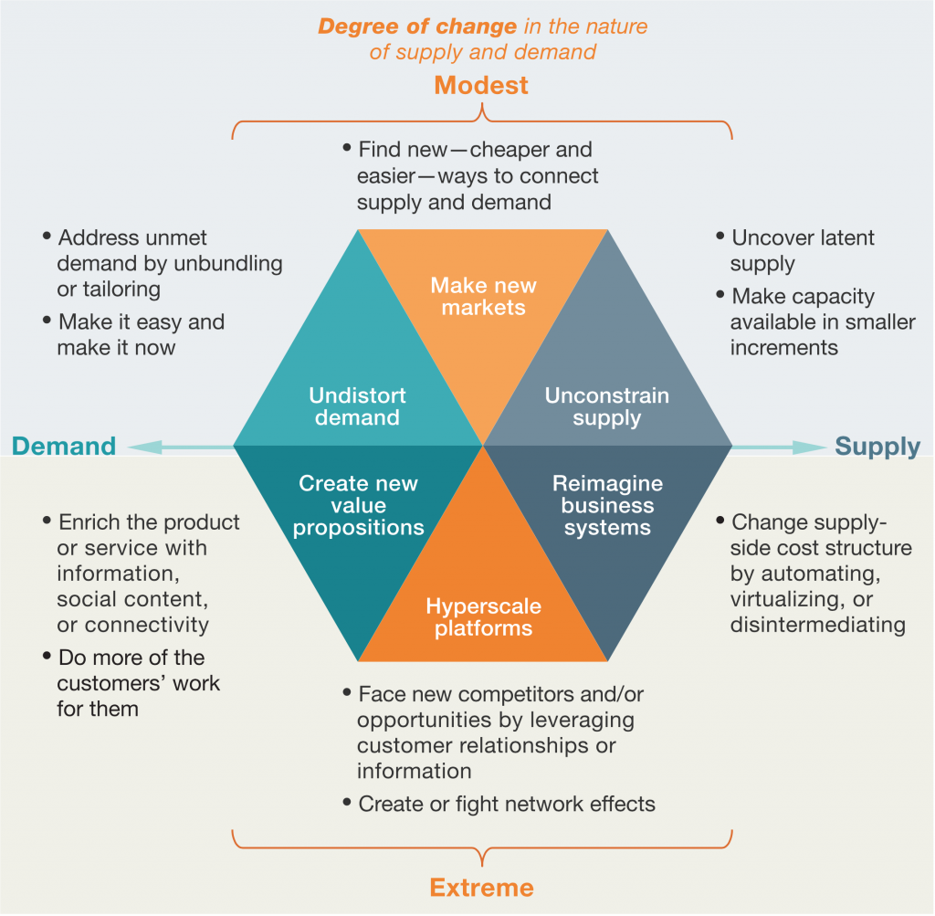 Mckinsey Matrix  New York    Digital