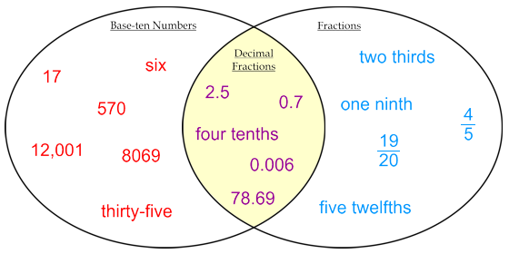 Venn Diagram Whole Number Decimal Basic Guide Wiring Diagram