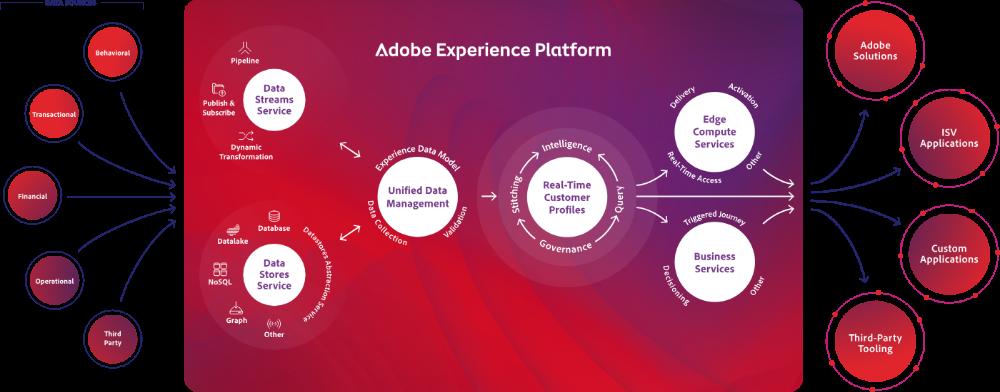 Adobe Experience Platform Platform Data Services Customer Insight
