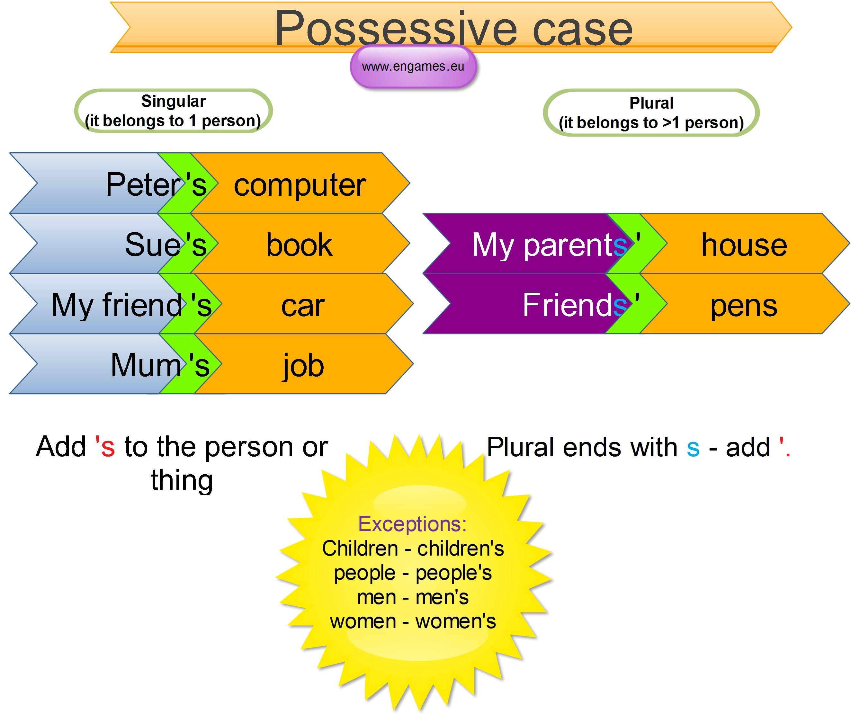 possessive case | Teaching | Pinterest | English, English grammar ...