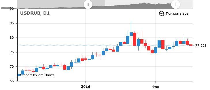 Форекс курс российского рубля прогноз forex на март 2012