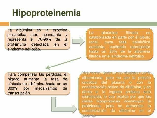 hipoproteinas
