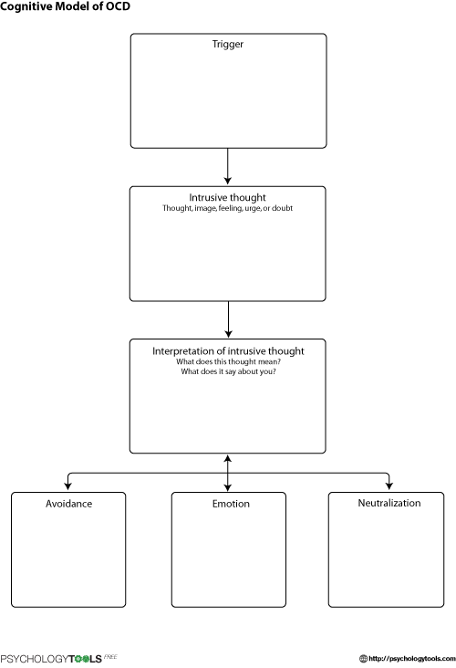 Cognitive Model Of Obsessive Compulsive Disorder Ocd Cbt Worksheet