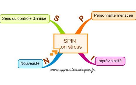 Spin Ton Stress Anticiper Les Facteurs De Stress Avec La Methode Du Spin Teste En Classe Avec Des Enfants Et Des Ados Stress Chart Spinning