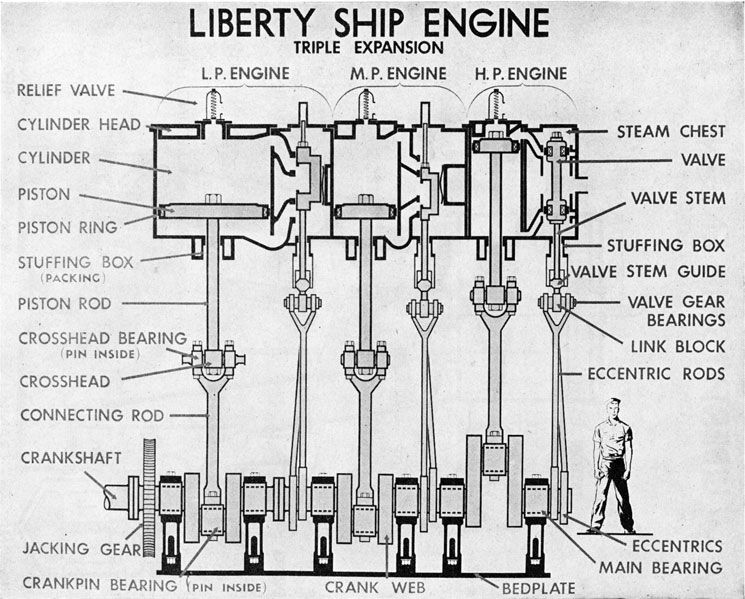 Liberty Ship Triple Expansion Engine | Steam Engines | Steam engine