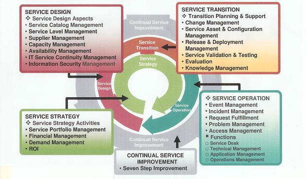 ITIL Service Lifecycle   ITIL, Agile, Scrum, ETC   Pinterest ...