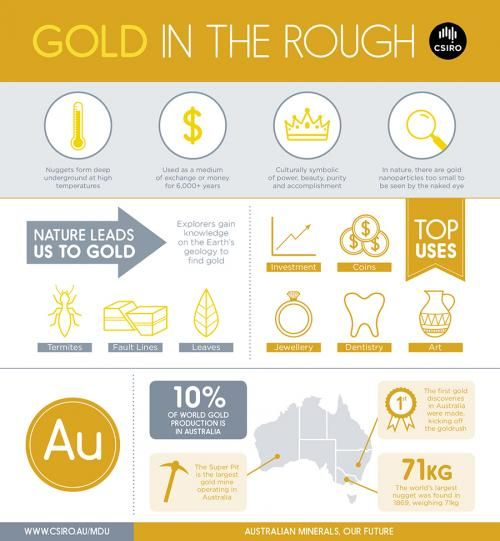 Using X-ray vision to detect unseen gold Infographics - complex