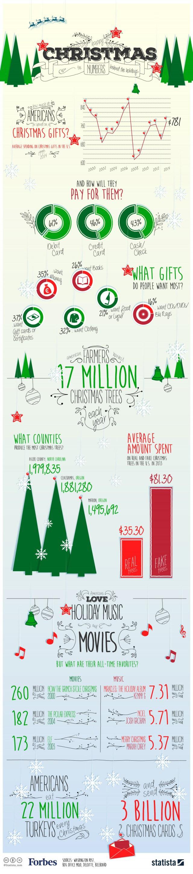 Fakten Zu Weihnachten