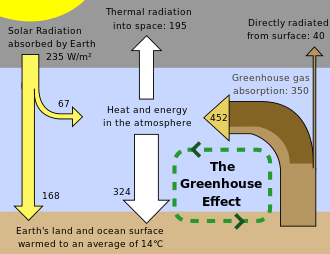 Global Warming Wikipedia Greenhouse Effect Gase Gases Essay On
