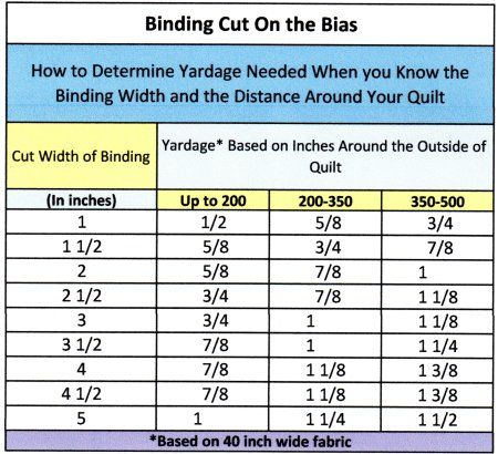 How to determine yardage needed when you know the binding width ... : binding for quilts width - Adamdwight.com