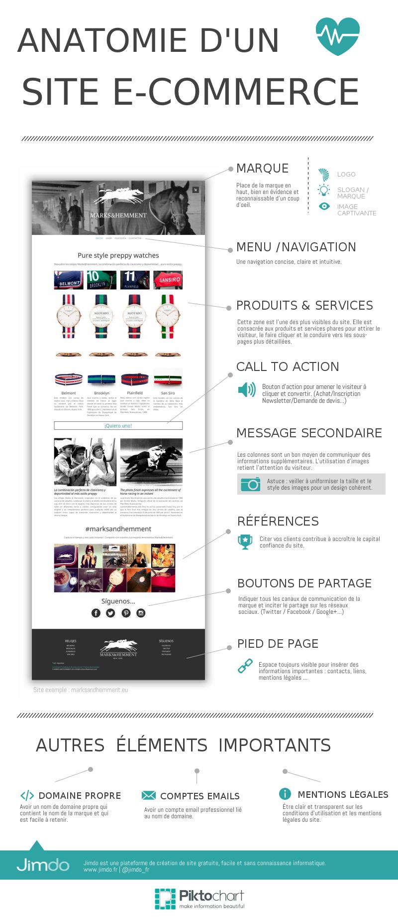 Infographie E-commerce - Jimdo | Business | Pinterest | Digital ...