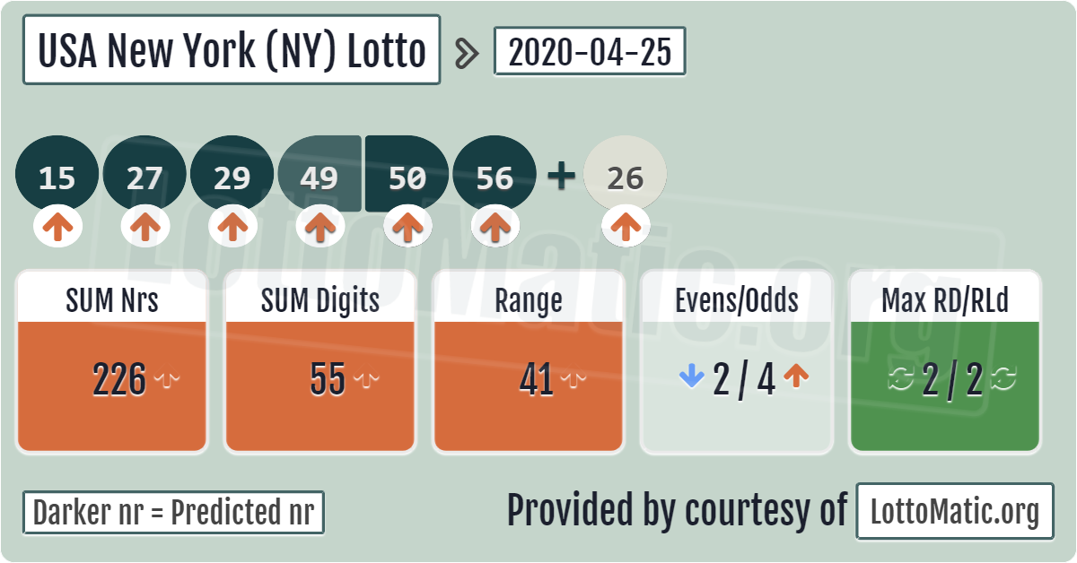 Pin On Usa New York Ny Lotto Numbers