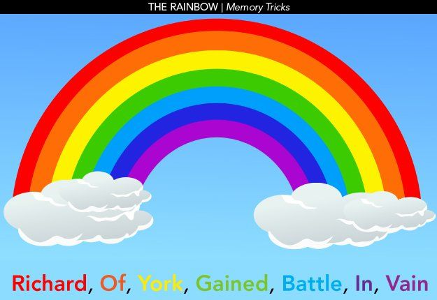 Fun Memory Tricks To Help Your Kids Learn Kids Learning