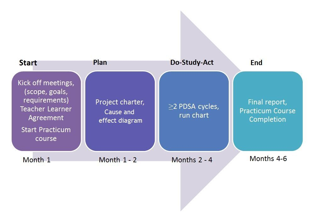 Institute for Healthcare Improvement PDSA project cycle | Work stuff ...