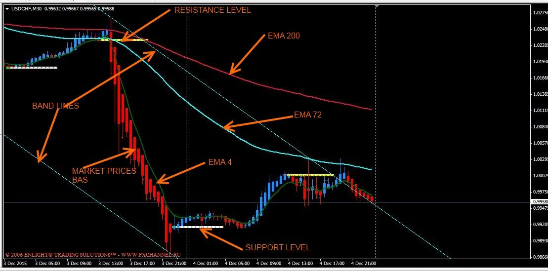 Lr Channel 4h Trading Strategy Trading Strategies Forex Trading