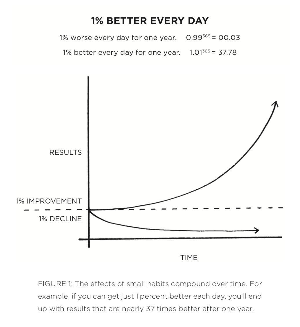 How To Get 1 Better Every Day Small Habit Day Everyday