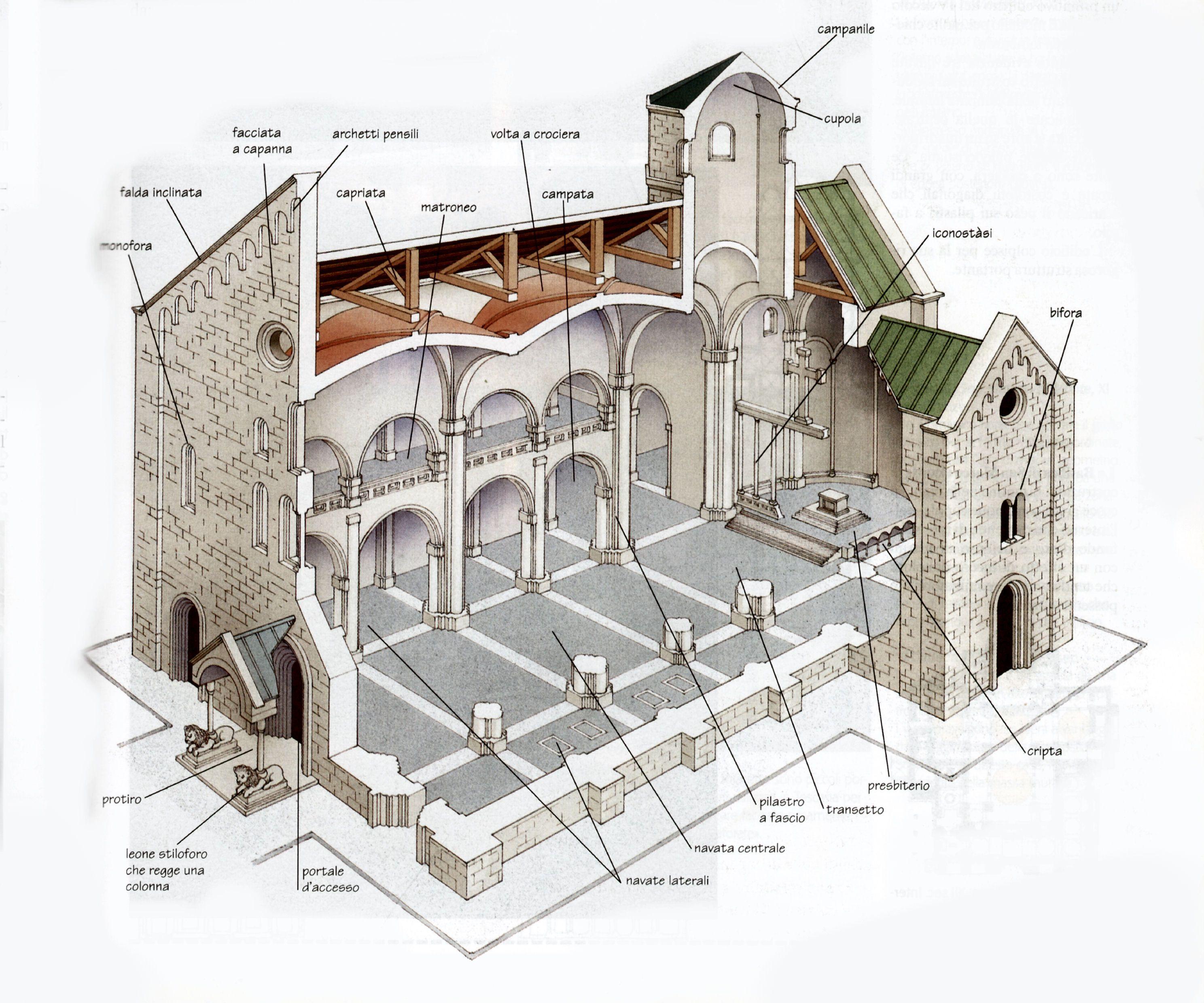 Architettura arte romanica arte romanica e gotica for Casa di architettura gotica