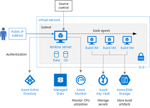 New Reference Architecture For Jenkins On Azure Https Azure Microsoft Com Blog New Reference Architecture For Jenkins On Azur Azure Cloud Computing Reference