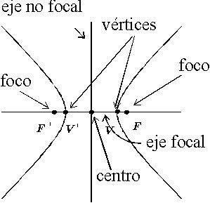 Pin De Is Bon En Conicas Matematicas Hiperbola Elipse Y Parabola Hiperbola Geometria Analitica Matematicas
