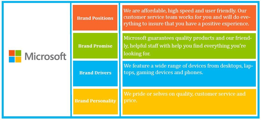Microsoft Brand Platform Example I ♥ Branding! Pinterest   Microsoft  Strategic Plan  Microsoft Strategic Plan