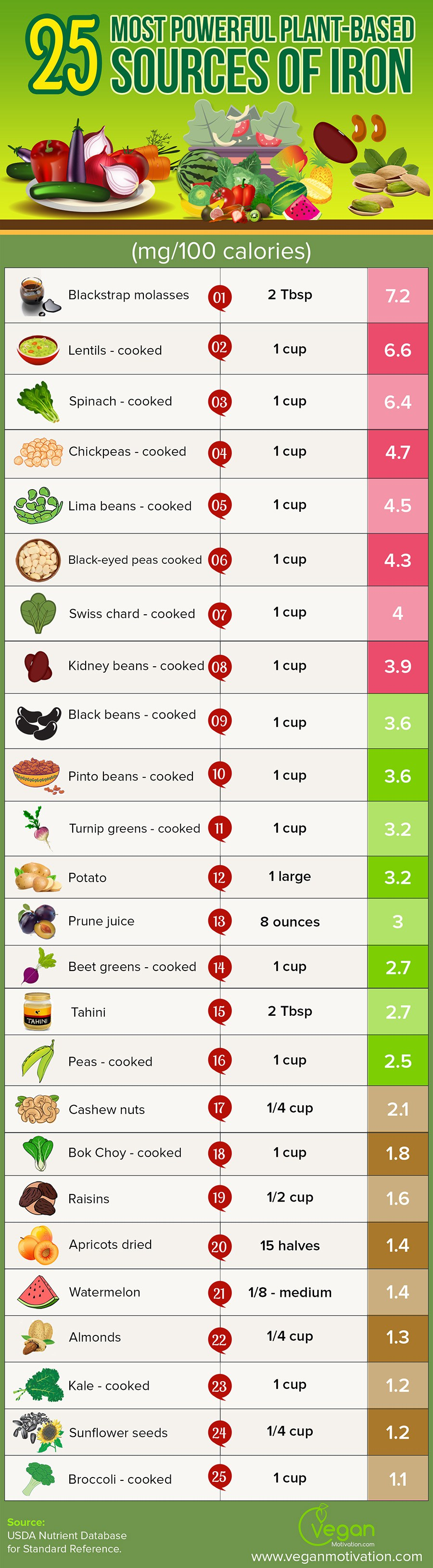 vegansourcesofiron Foods full of iron, Foods with