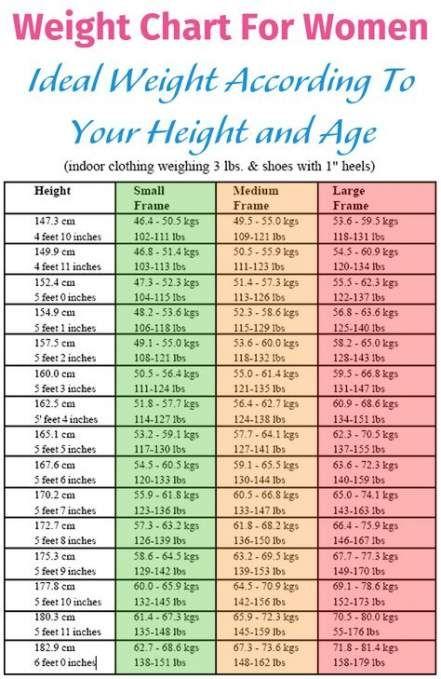 Fitness goals chart healthy weight 25 ideas #fitness