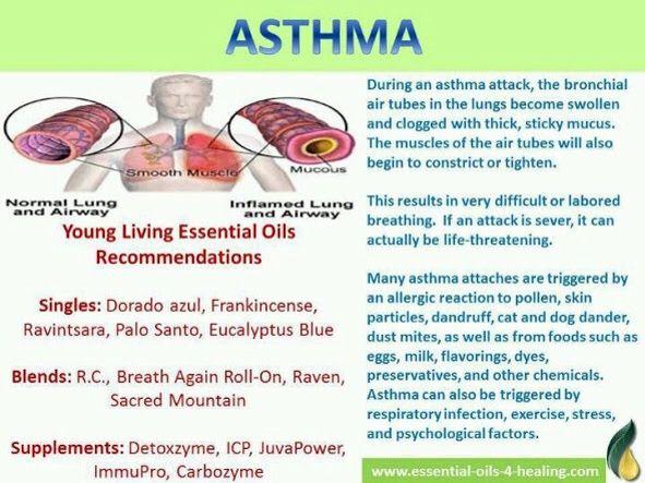 Asthma?