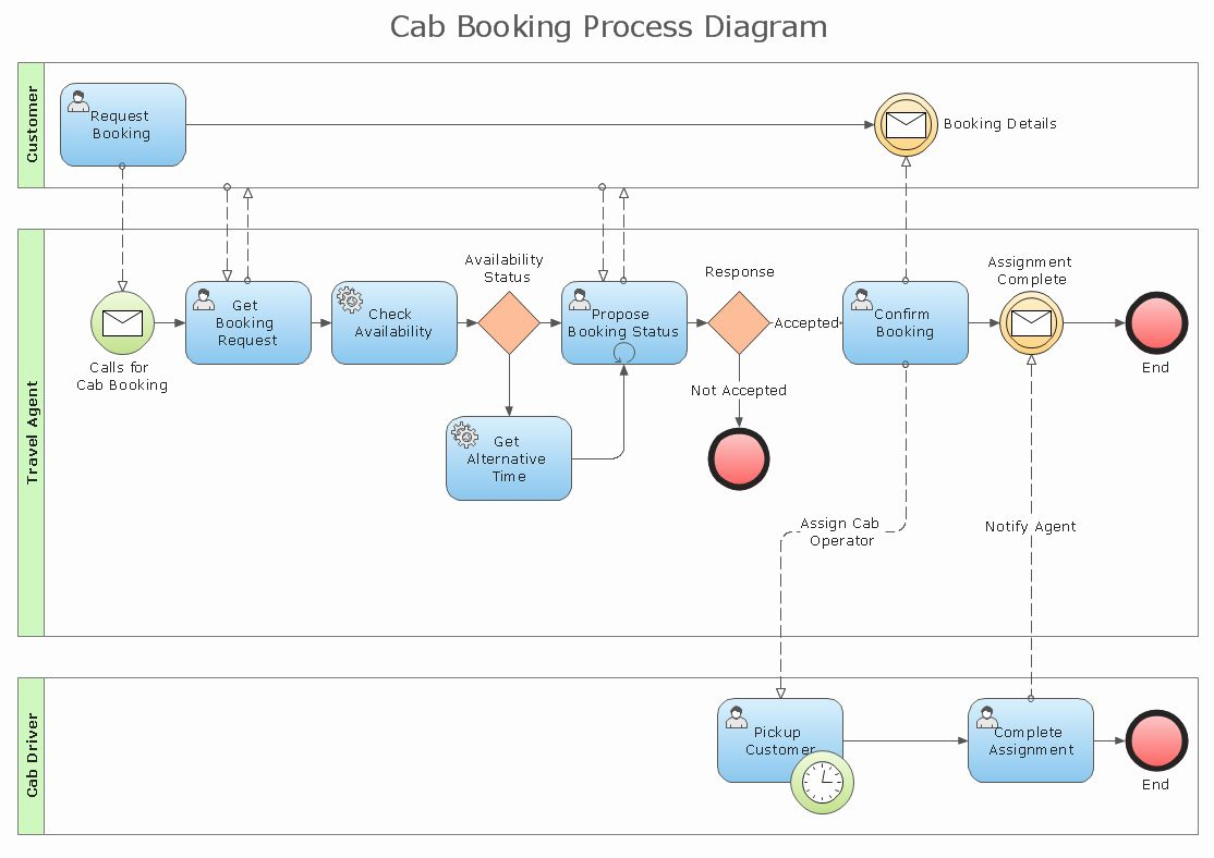 Business Flow Chart Template New Standard Flowchart Symbols And Their Usage Flow Chart Template Work Flow Chart Flow Chart