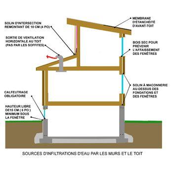Toit ou fondation trouver la source des infiltrations d eau r no ext rieures maison pinterest for Ou trouver des tuiles