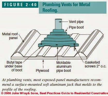 Plumbing Roof Vents A Bed Over My Head Metal Roof