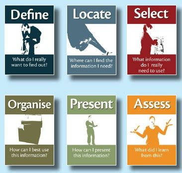 This INFORMATION LITERACY info-represents the neccessity for students to have an understanding of how to sort through, and utilize information they are exposed to and learn.