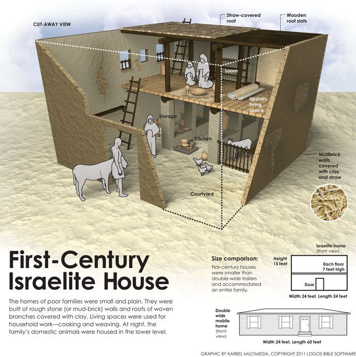 First Century Jewish Home Infographic Mystery Of History