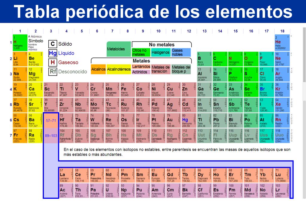 Tabla periodica actualizada tabla periodica completa tabla tabla periodica actualizada tabla periodica completa tabla periodica elementos tabla periodica groups tabla urtaz Choice Image