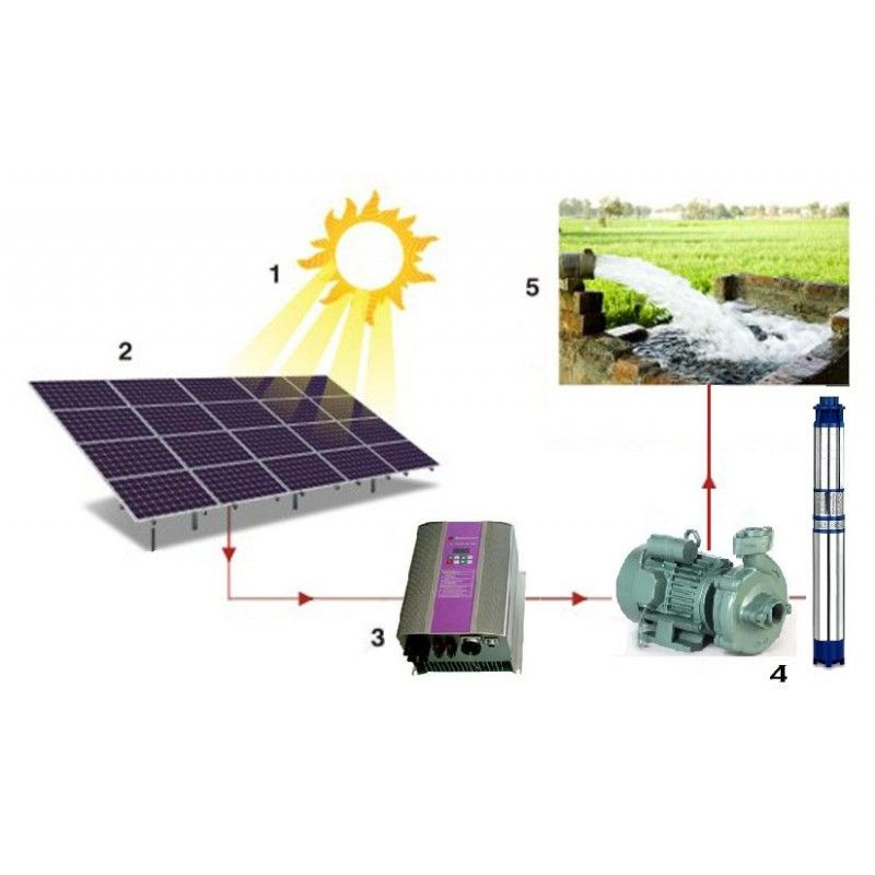 Best Offer On Solar Water Pump In India Solar Water Pump Water Pump System Solar