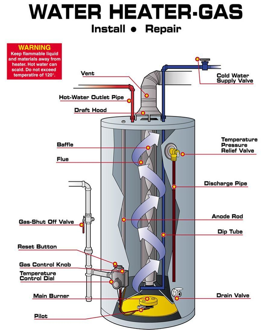 Although Water Heaters Are A Staple Household Appliance Many Of