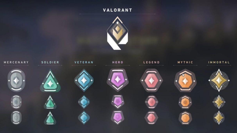 Valorant Ranks List All Ranks And Badges Explained Ranking List Badge