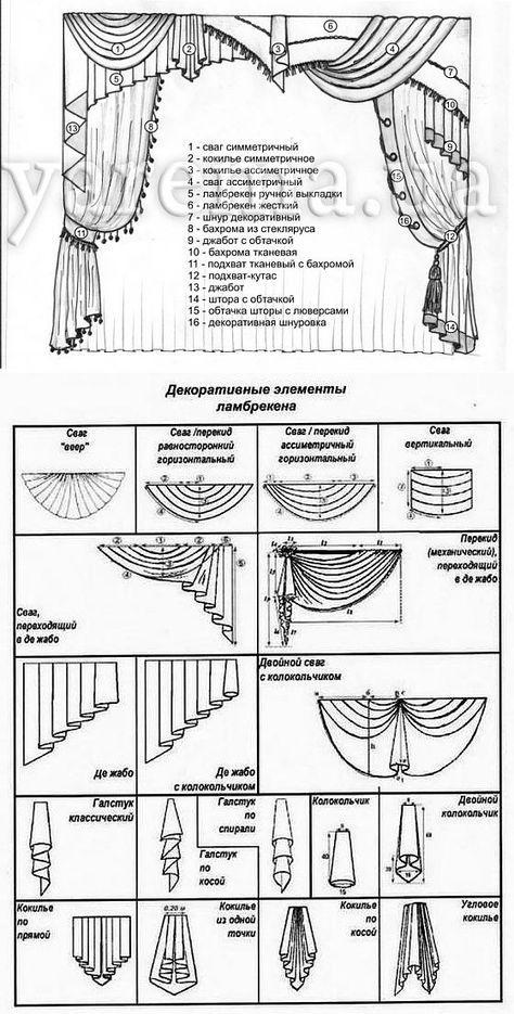 Основные шторные термины и их значения.. | cortinas | Pinterest ...