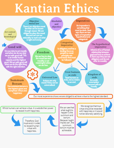 Click On The Image To View The High Definition Version Create Infographics At Http Venngage Com Kantian Ethics School Of Philosophy Ethics