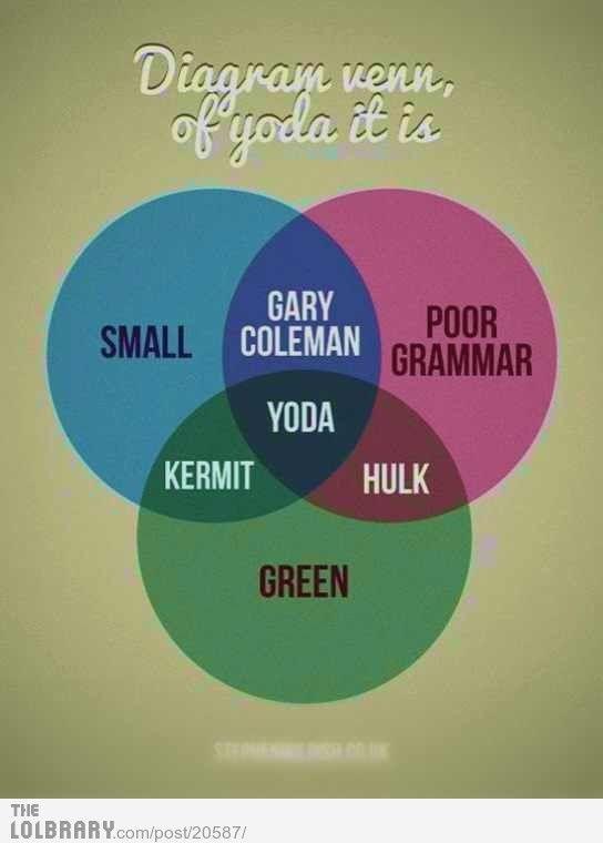 Yoda Has Poor Grammer  But I Still Like Him