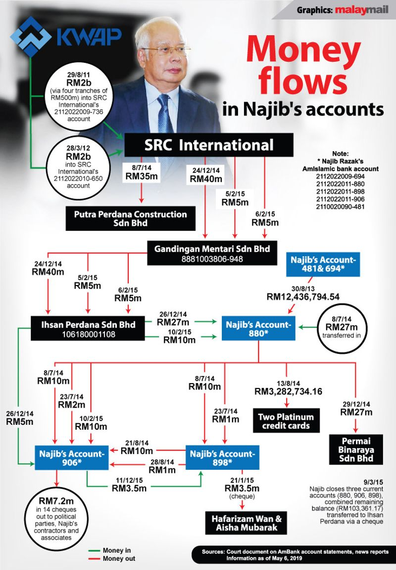 Najib's trial Witness concedes unknown if SRC used KWAP