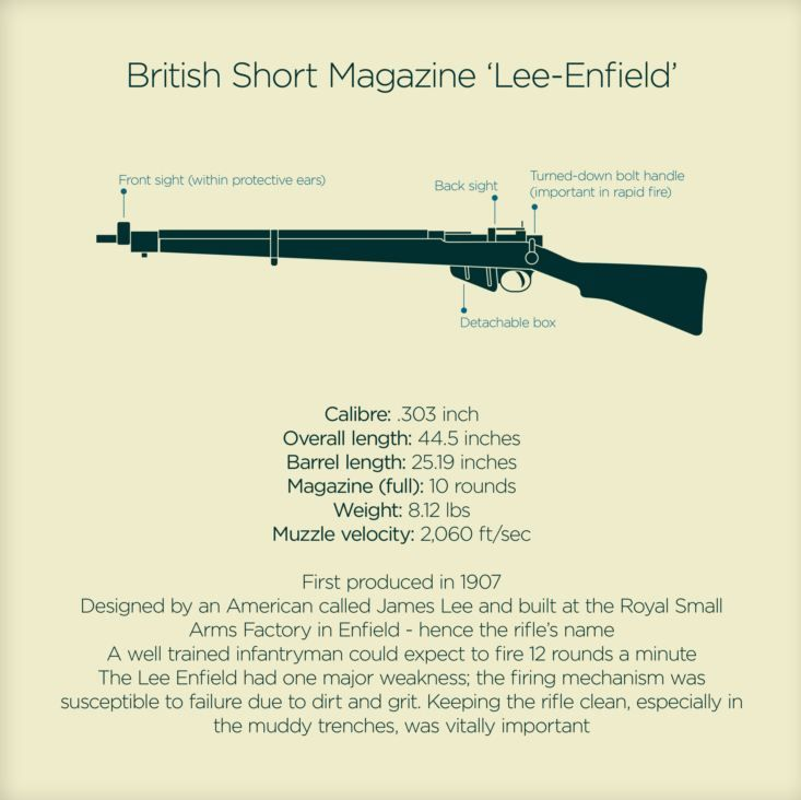 The British Lee-Enfield Rifle (1 of 7 rifle infographics available)