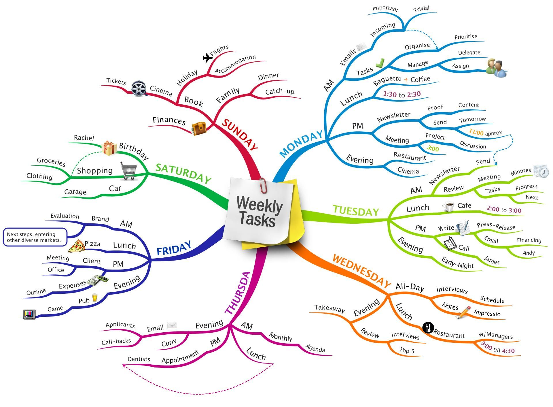 Weekly Tasks Mind Map By Oliver Spear