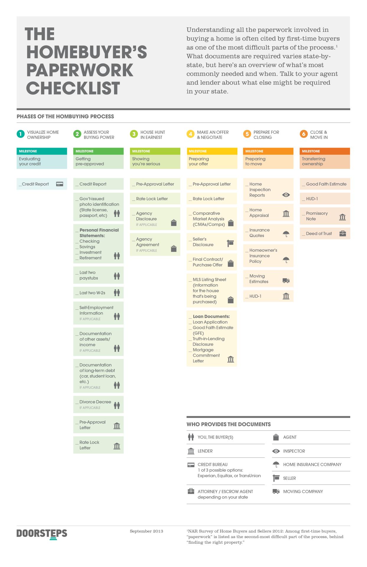 Homebuyer Checklist