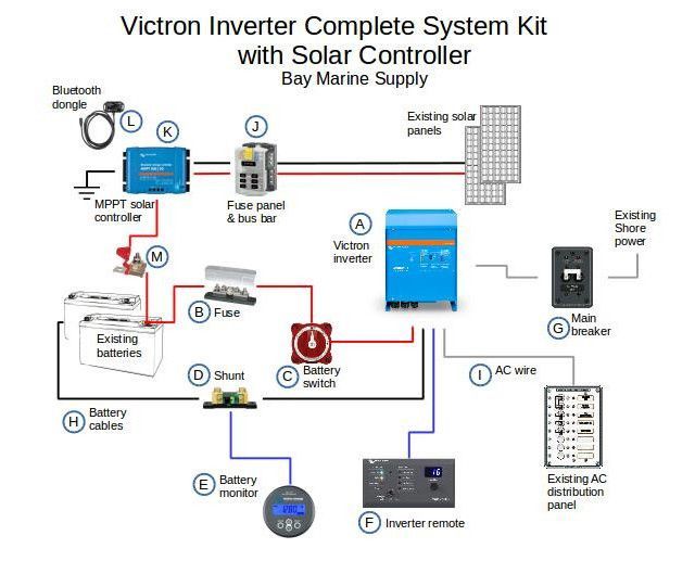 Victron MultiPlus Inverter Kit with Solar Controller Bus Solar