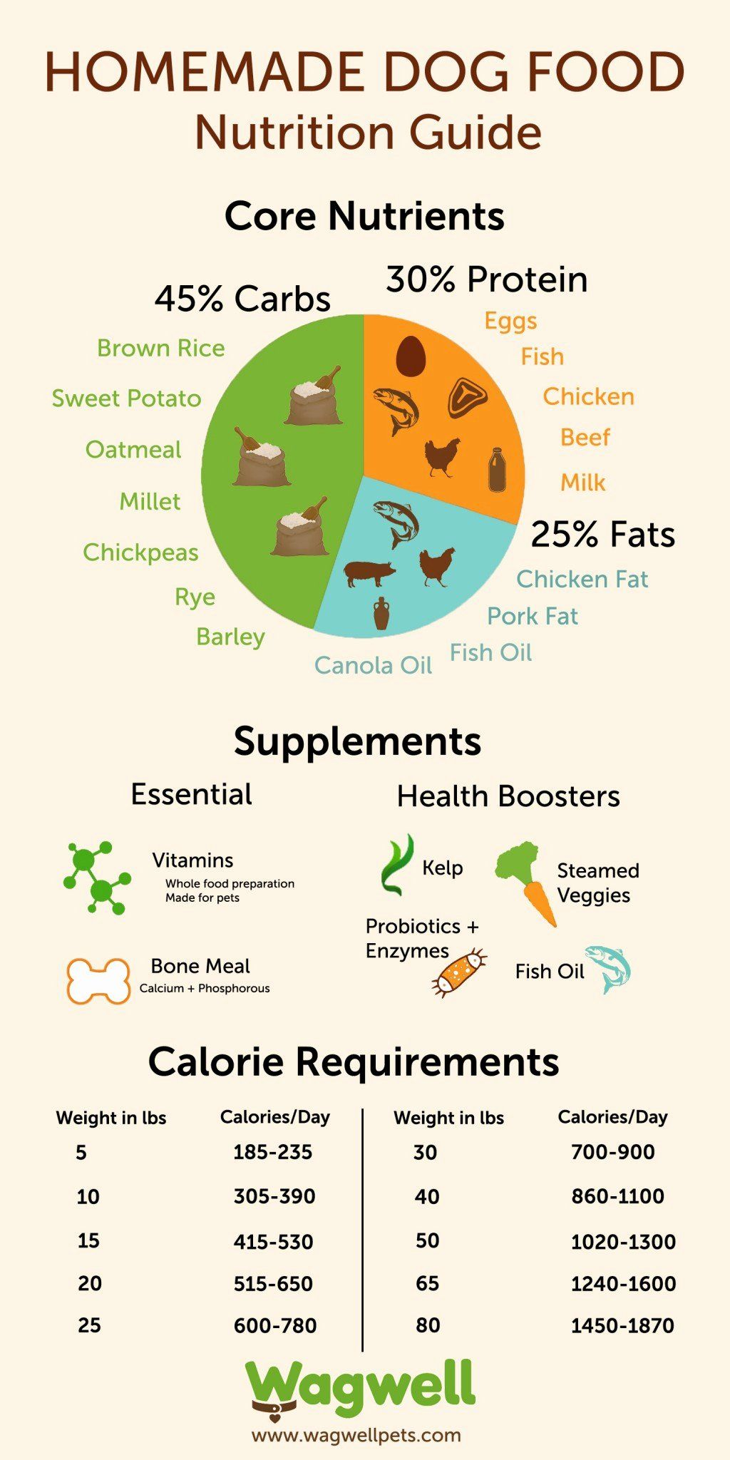 30 calorie charts for food in 2020 with images dog