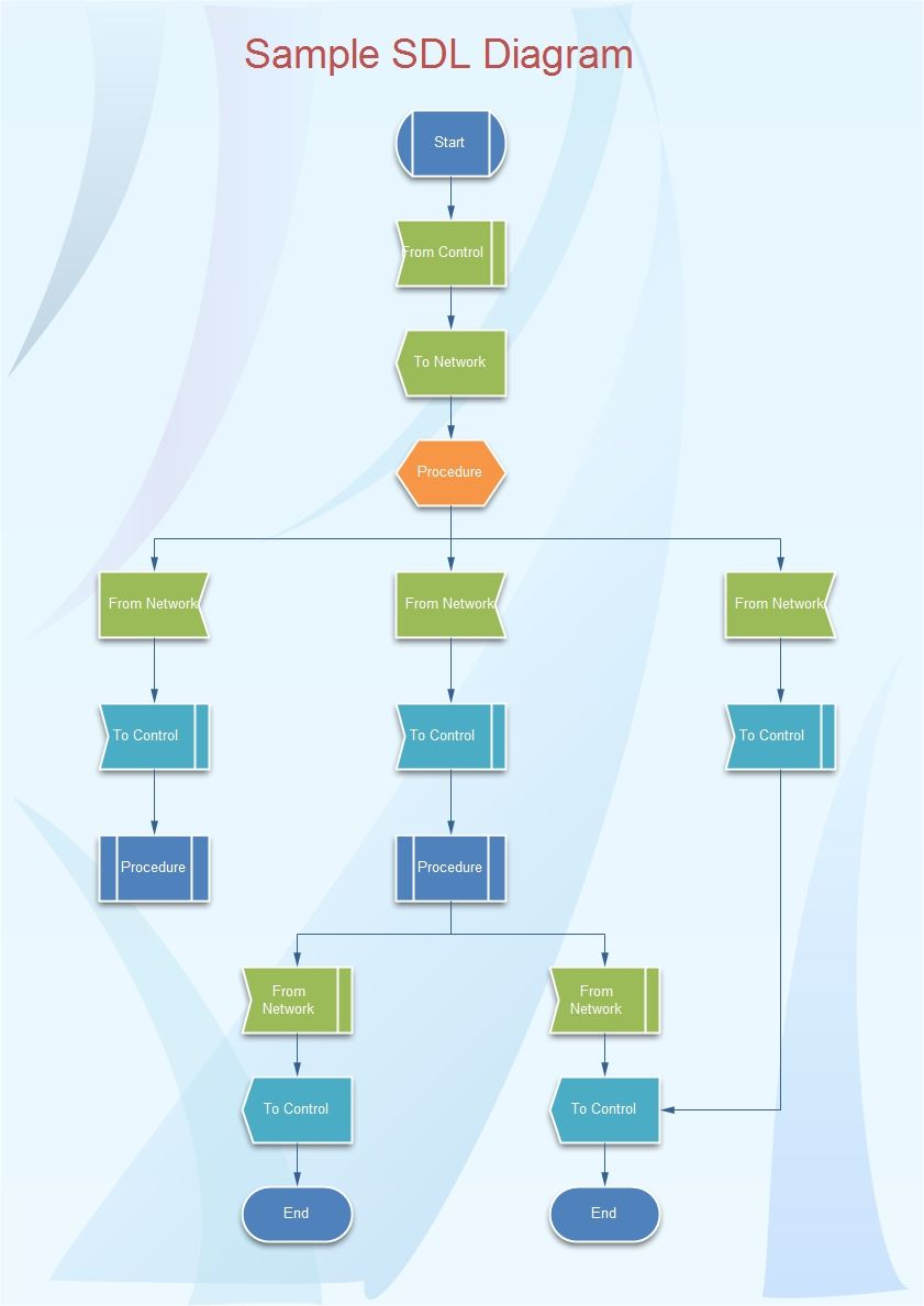 hight resolution of specification and description language sdl diagrams are used to show the specifics of a process sdl is widely used to model state machines in the