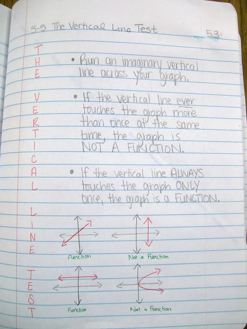 The Vertical Line Test Math Interactive Notebook Algebra Interactive Notebooks Interactive Notebooks