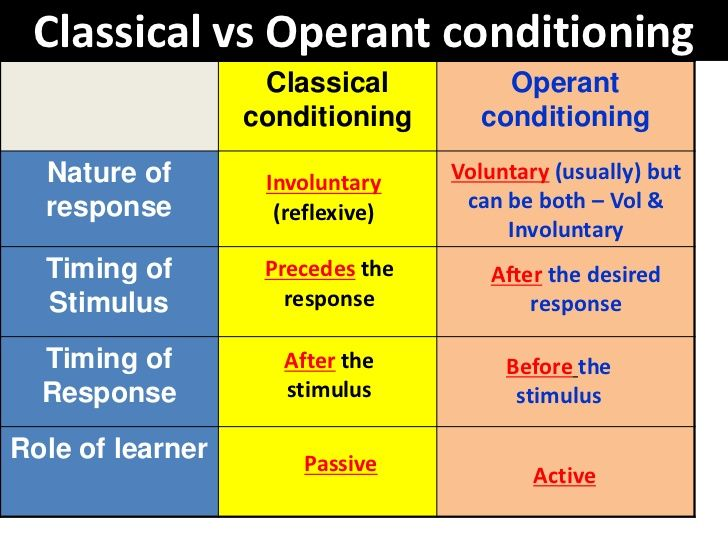 Classical Vs Operant Conditioning Harini Pinterest Operant